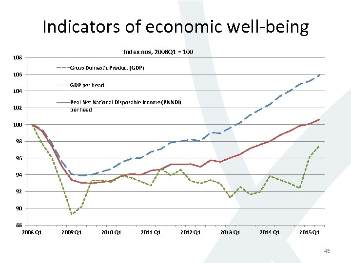 Indicators of economic well-being Index nos, 2008 Q 1 = 100 108 106 104