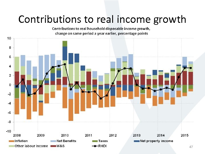 Contributions to real income growth 47