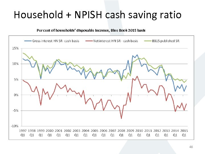 Household + NPISH cash saving ratio Per cent of households' disposable incomes, Blue Book