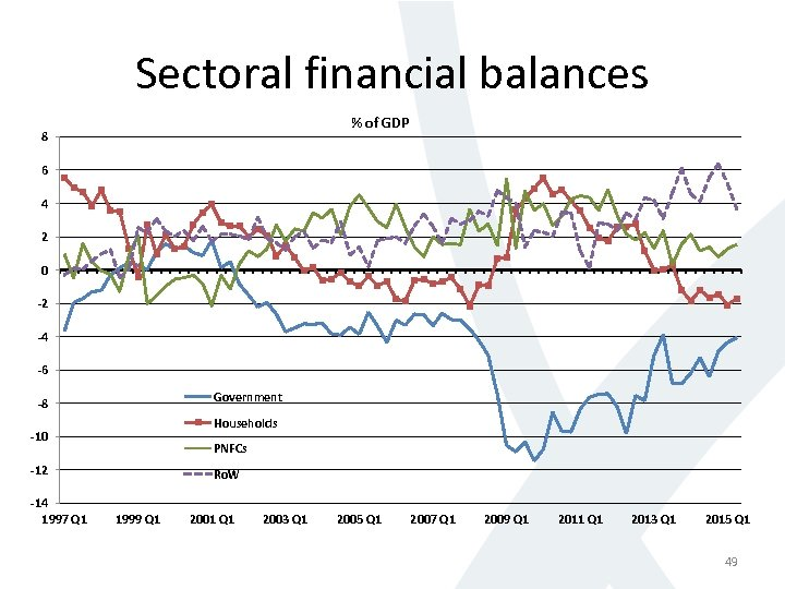 Sectoral financial balances % of GDP 8 6 4 2 0 -2 -4 -6