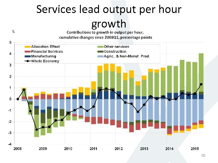 Services lead output per hour growth 50