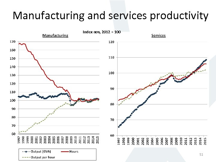 Manufacturing and services productivity Index nos, 2012 = 100 51
