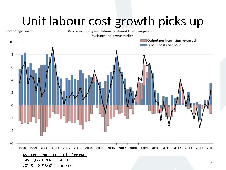 Unit labour cost growth picks up Average annual rates of ULC growth 1998 Q