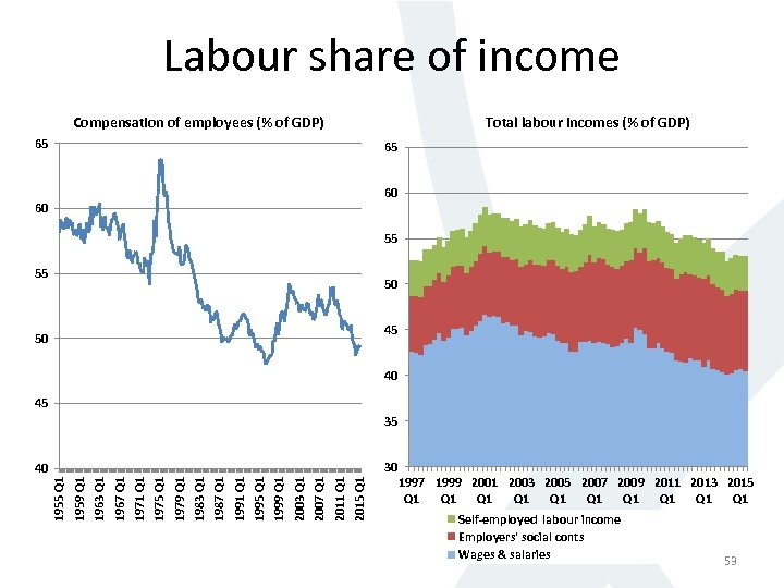 Labour share of income Compensation of employees (% of GDP) Total labour incomes (%