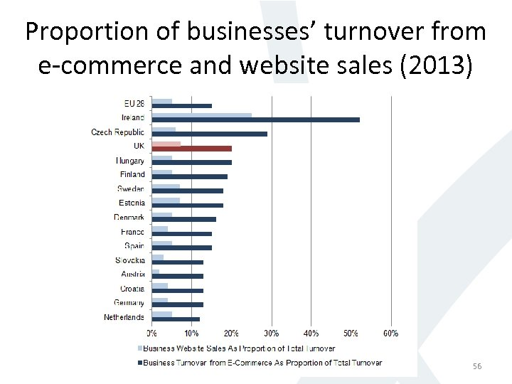 Proportion of businesses' turnover from e-commerce and website sales (2013) 56