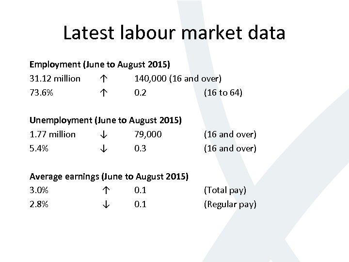 Latest labour market data Employment (June to August 2015) 31. 12 million ↑ 140,