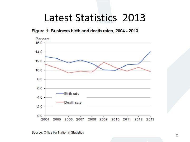 Latest Statistics 2013 62