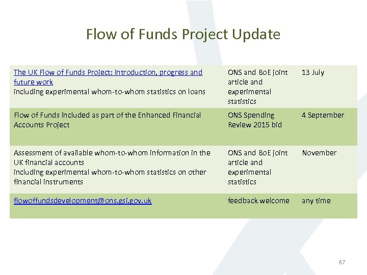 Flow of Funds Project Update The UK Flow of Funds Project: introduction, progress and
