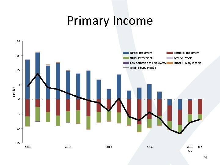 Primary Income 20 Direct Investment Portfolio Investment Other Investment Reserve Assets Compensation of Employees