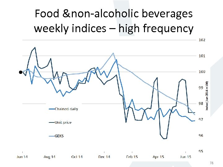 Food &non-alcoholic beverages weekly indices – high frequency 78 78