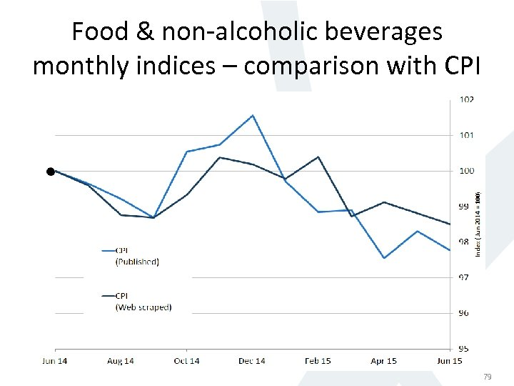 Food & non-alcoholic beverages monthly indices – comparison with CPI 79 79