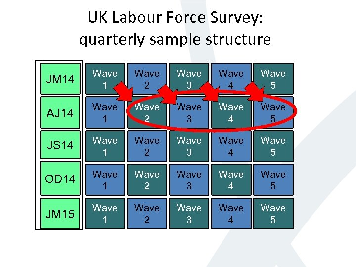 UK Labour Force Survey: quarterly sample structure JM 14 Wave 1 Wave 2 Wave