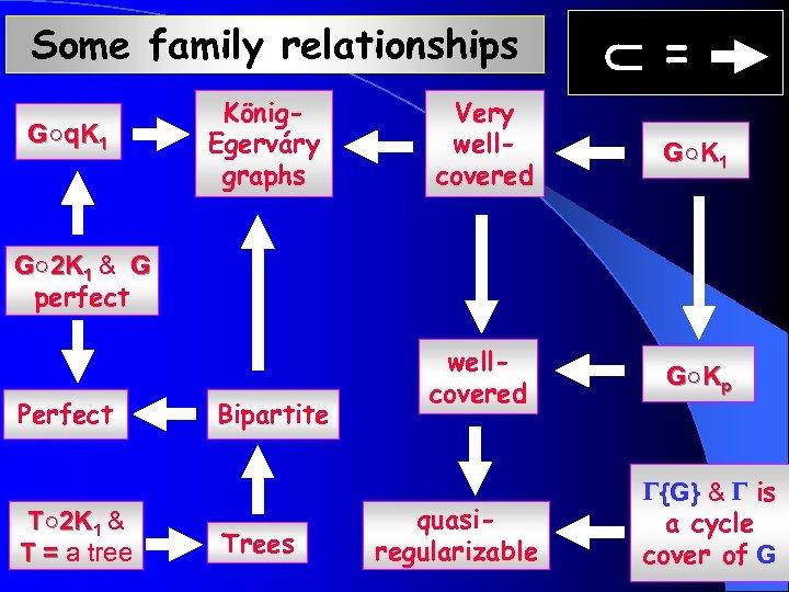 Some family relationships G○q. K 1 König. Egerváry graphs = Very wellcovered G ○K