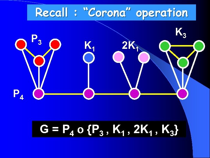 """Recall : """"Corona"""" operation P 3 K 1 2 K 1 K 3 P"""