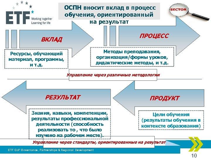 ОСПН вносит вклад в процесс обучения, ориентированный на результат ПРОЦЕСС ВКЛАД Методы преподавания,