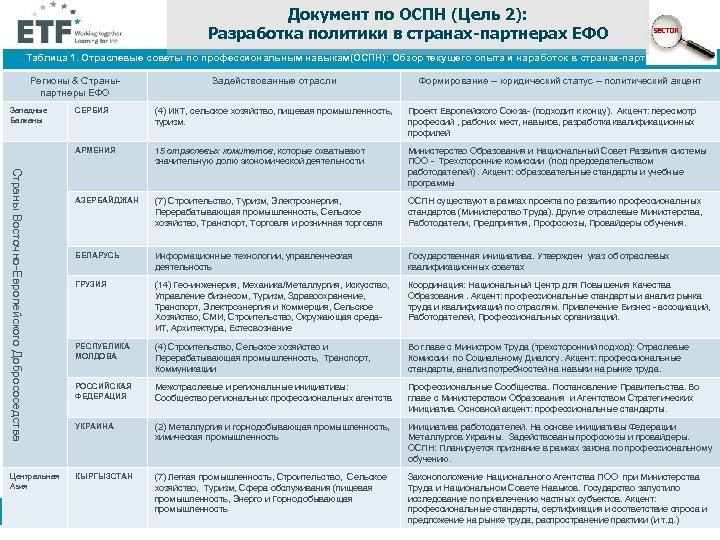 Документ по ОСПН (Цель 2): Разработка политики в странах-партнерах ЕФО Таблица 1. Отраслевые советы