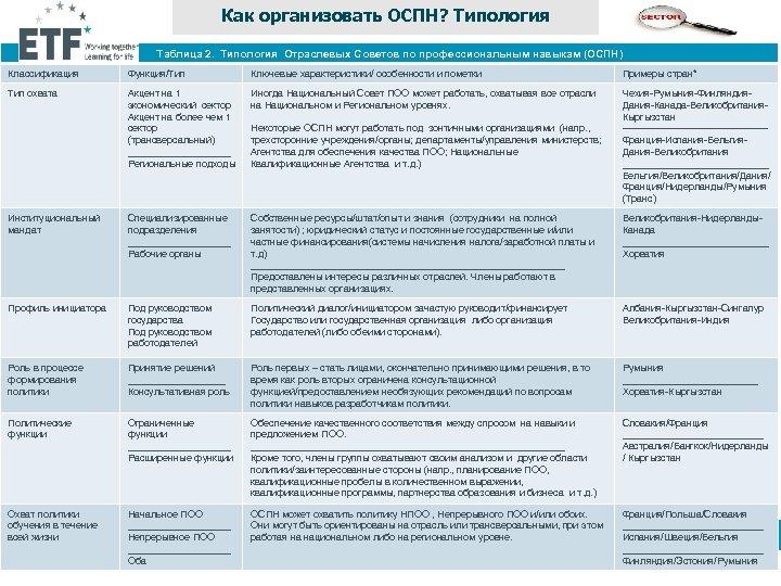 Как организовать ОСПН? Типология Таблица 2. Типология Отраслевых Советов по профессиональным навыкам (ОСПН) Классификация