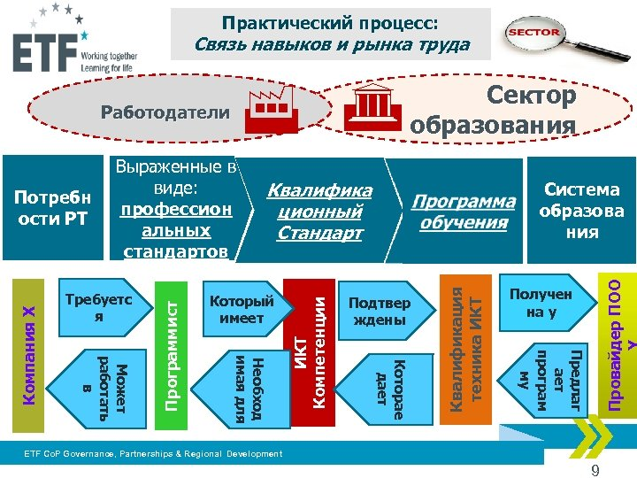 Практический процесс: Связь навыков и рынка труда Квалифика ционный Стандарт Подтвер ждены Получен на