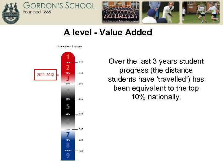 A level - Value Added Over the last 3 years student progress (the distance