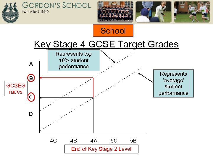 School Key Stage 4 GCSE Target Grades A Represents top 10% student performance Represents