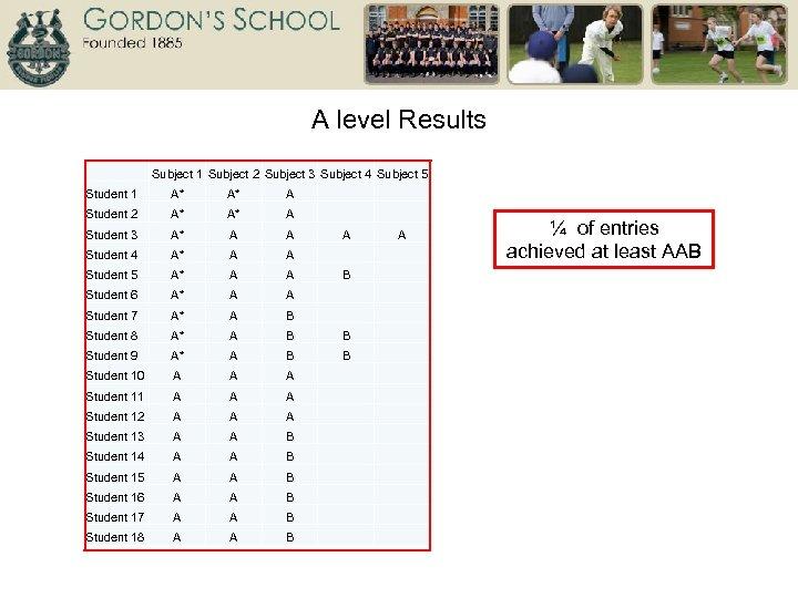 A level Results Subject 1 Subject 2 Subject 3 Subject 4 Subject 5 Student