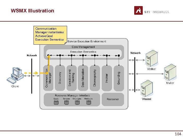 WSMX Illustration Communication Manager instantiates Achieve. Goal Execution Semantics 104