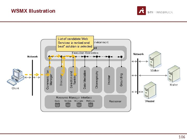 """WSMX Illustration List of candidate Web Services is ranked and best"""" solution is selected"""