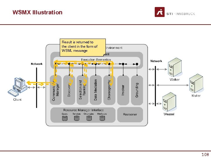 WSMX Illustration Result is returned to the client in the form of WSML message