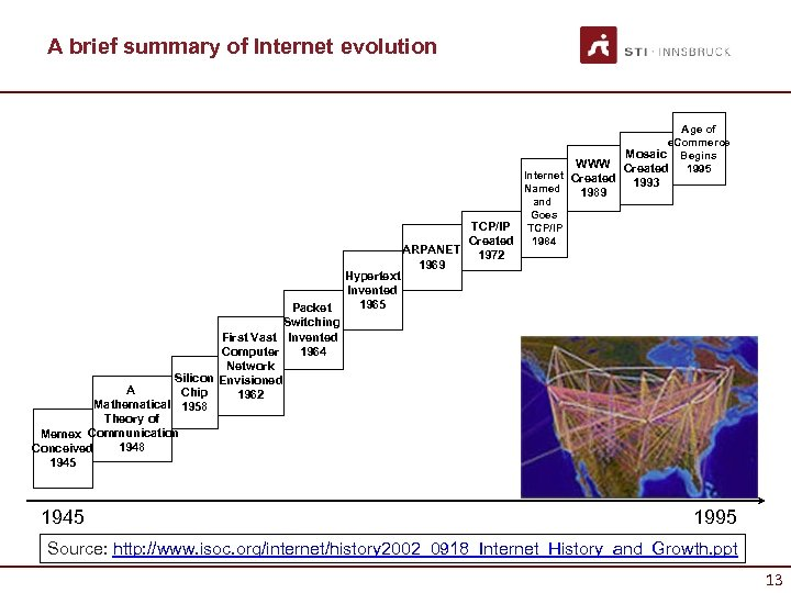 A brief summary of Internet evolution WWW Packet Switching First Vast Invented 1964 Computer