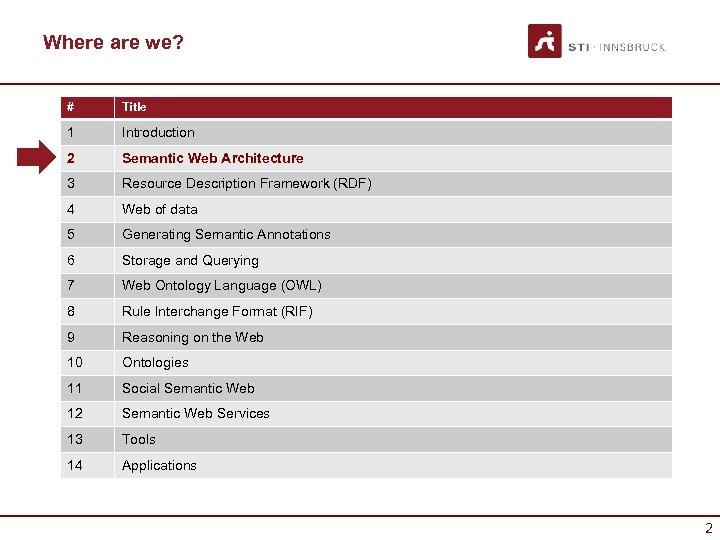 Where are we? # Title 1 Introduction 2 Semantic Web Architecture 3 Resource Description