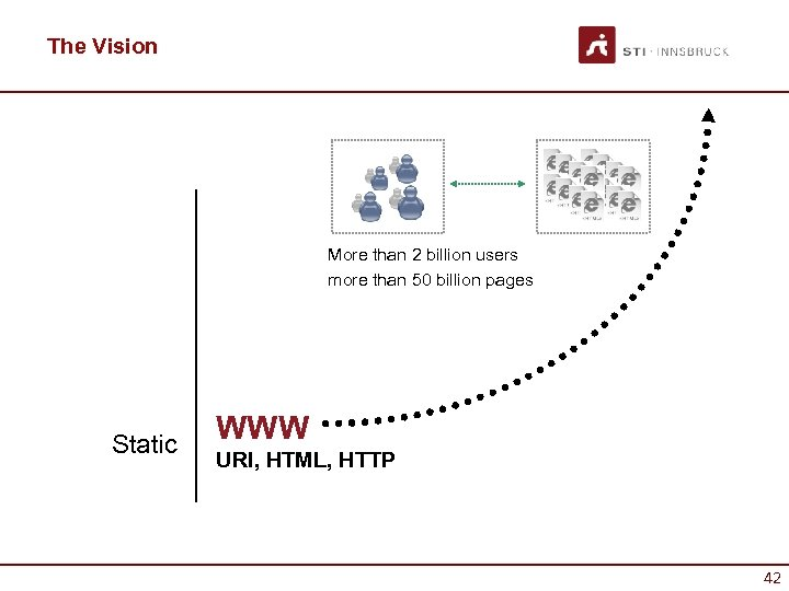 The Vision More than 2 billion users more than 50 billion pages Static WWW