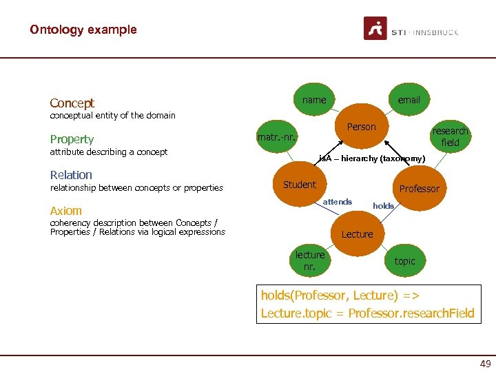 Ontology example name Concept conceptual entity of the domain Property Relation relationship between concepts