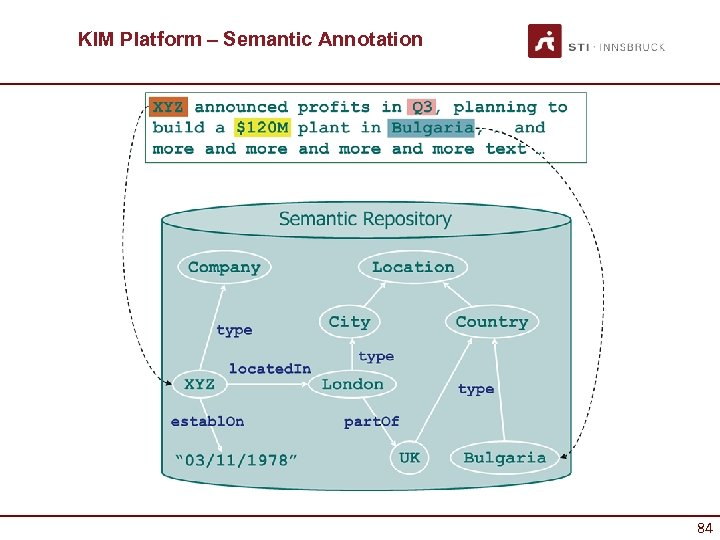 KIM Platform – Semantic Annotation 84