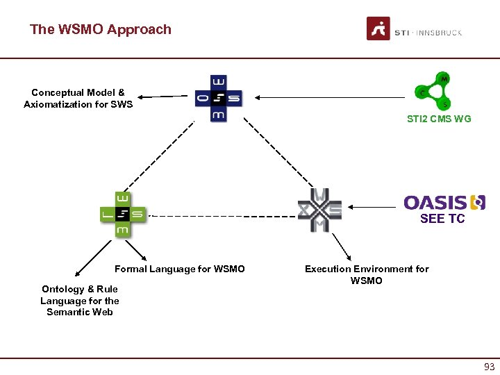 The WSMO Approach Conceptual Model & Axiomatization for SWS STI 2 CMS WG SEE