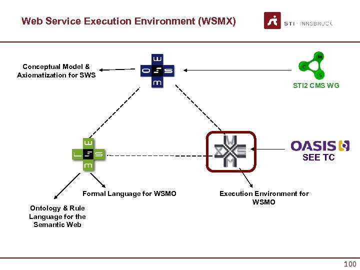 Web Service Execution Environment (WSMX) Conceptual Model & Axiomatization for SWS STI 2 CMS