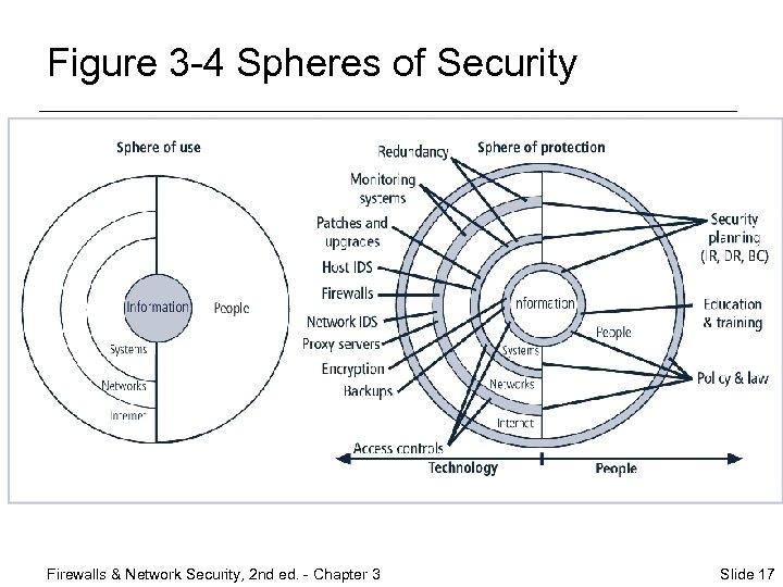 Figure 3 -4 Spheres of Security Firewalls & Network Security, 2 nd ed. -