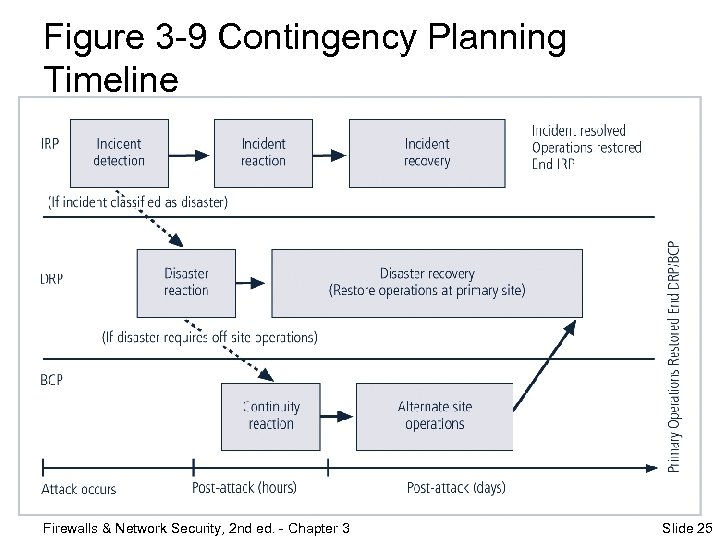 Figure 3 -9 Contingency Planning Timeline Firewalls & Network Security, 2 nd ed. -