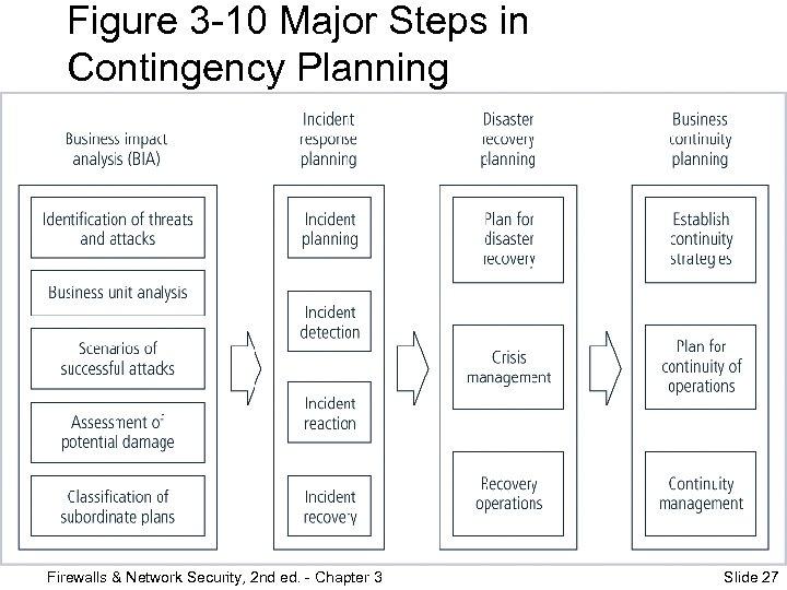 Figure 3 -10 Major Steps in Contingency Planning Firewalls & Network Security, 2 nd
