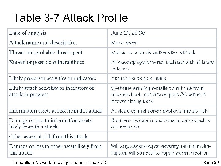 Table 3 -7 Attack Profile Firewalls & Network Security, 2 nd ed. - Chapter