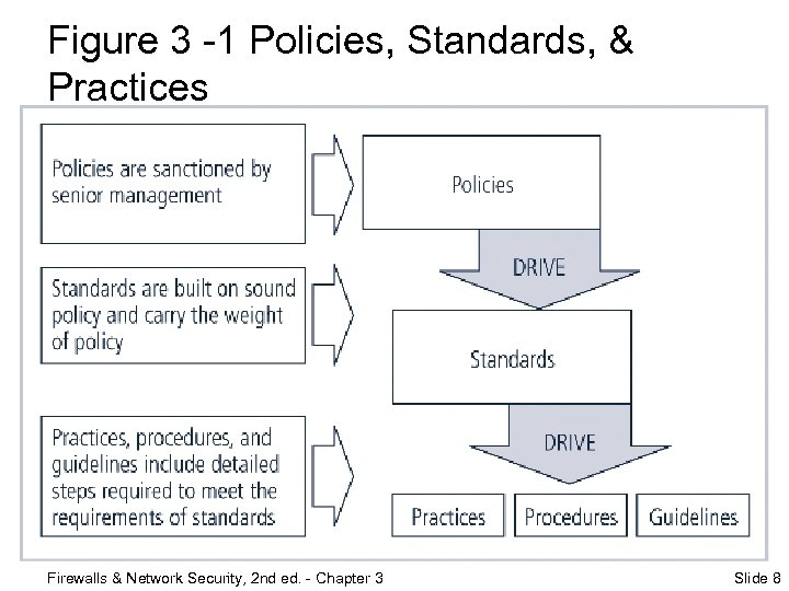 Figure 3 -1 Policies, Standards, & Practices Firewalls & Network Security, 2 nd ed.