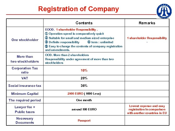 Registration of Company Contents Remarks One stockholder EOOD. 1 shareholder Responsibility. ① Operation speed