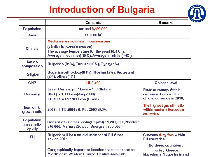 Introduction of Bulgaria Contents Population around 8, 500, 000 Area Remarks 110, 000 ㎢