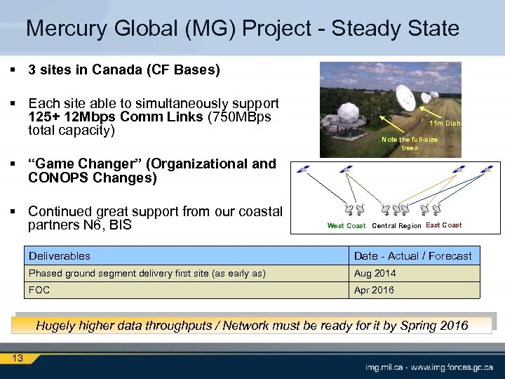 Mercury Global (MG) Project - Steady State § 3 sites in Canada (CF Bases)