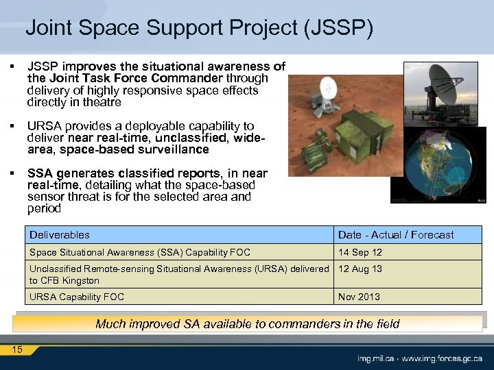 Joint Space Support Project (JSSP) § JSSP improves the situational awareness of the Joint
