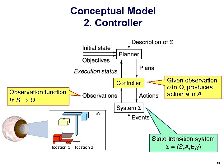Conceptual Model 2. Controller Observation function h: S O Given observation o in O,