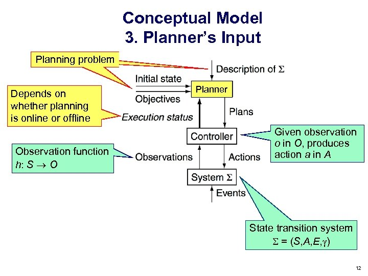 Conceptual Model 3. Planner's Input Planning problem Depends on whether planning is online or