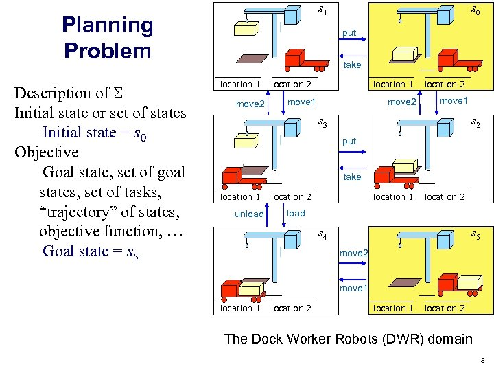 s 1 Planning Problem Description of Initial state or set of states Initial state