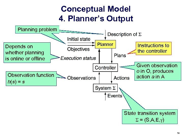 Conceptual Model 4. Planner's Output Planning problem Depends on whether planning is online or