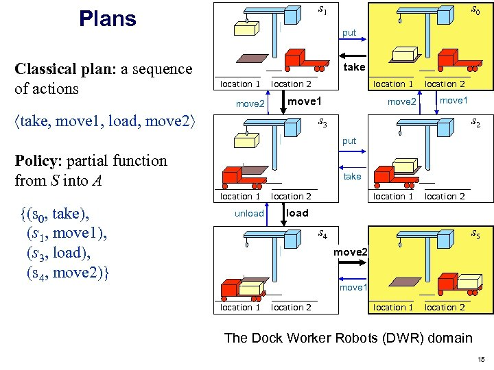 s 1 Plans Classical plan: a sequence of actions s 0 put take location