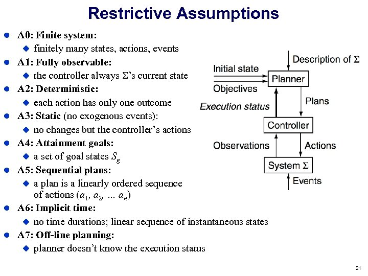 Restrictive Assumptions A 0: Finite system: finitely many states, actions, events A 1: Fully